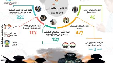 """Photo of """"المؤشر العالمي للفتوى"""": 12% من إجمالي الملتحقين بــ""""داعش"""" في العراق وسوريا من الأطفال"""