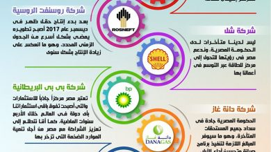 Photo of بالإنفوجراف… انخفاض مستحقات شركات البترول الأجنبية العاملة في مصر لأقل مستوى لها منذ عام 2010